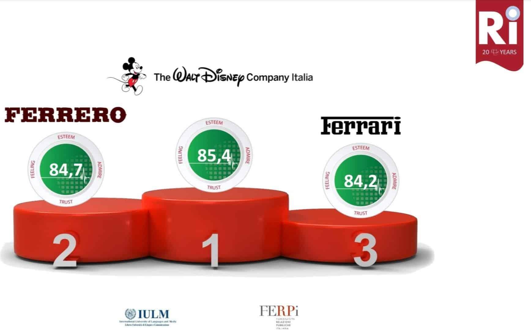 Walt Disney Miglior reputazione Italia 2017